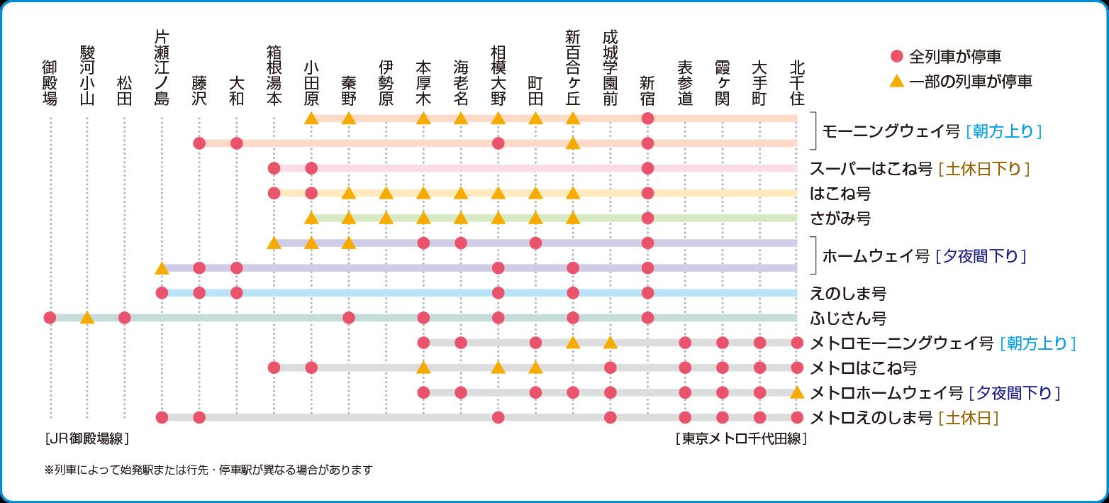 新宿 ロマンスカー 時刻 表