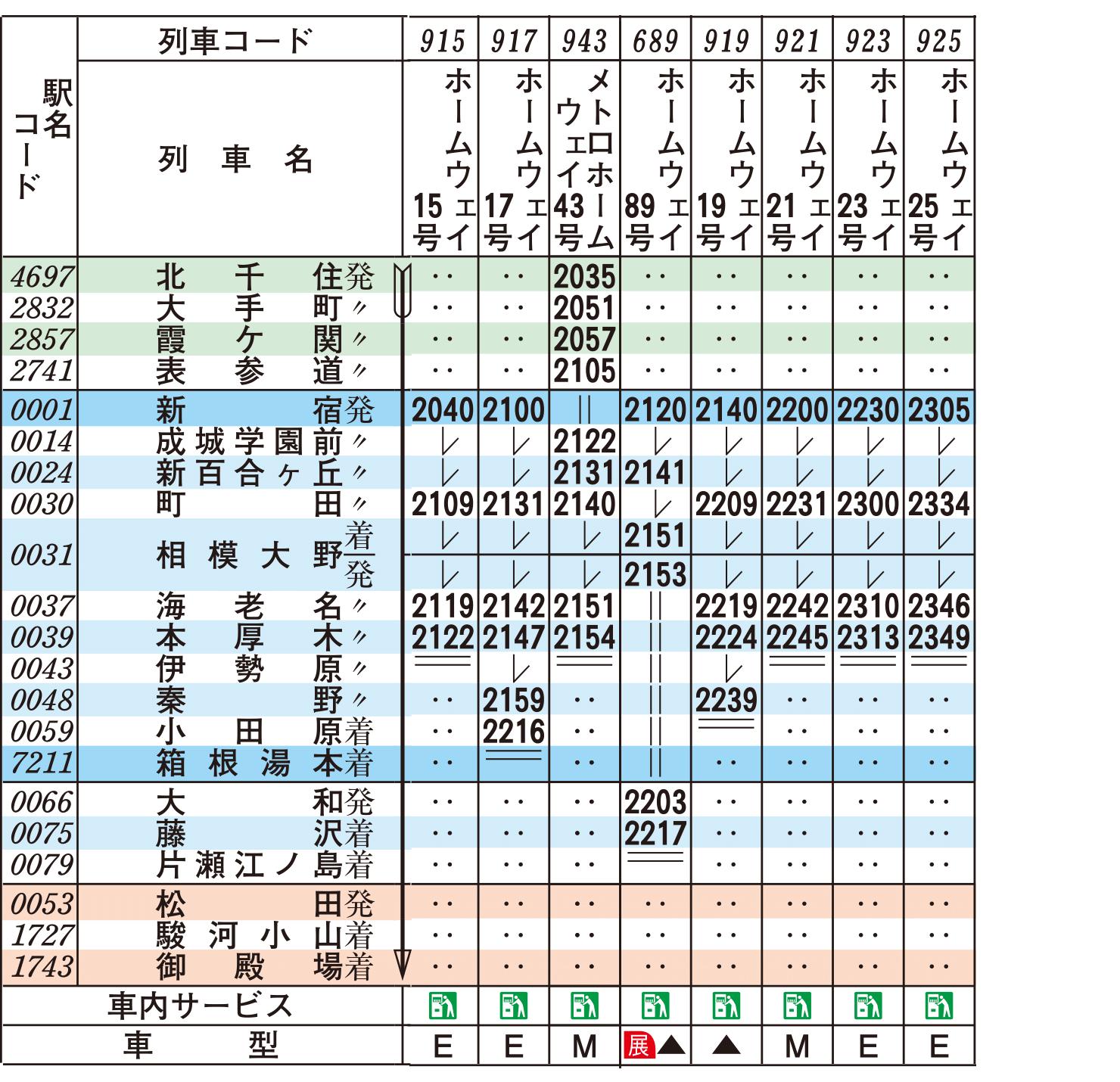 線 状況 小田急 運行 小田急線の遅延などの正確な運行情報を確認するには「小田急線列車運行状況」