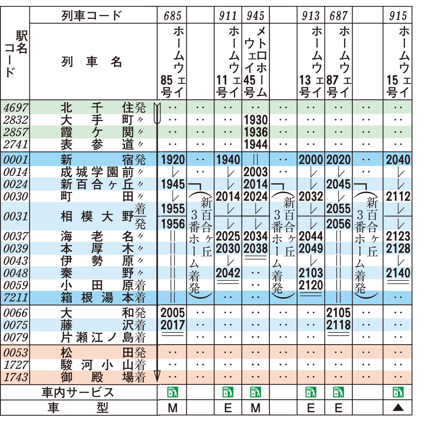 小田急 線 運行 状況