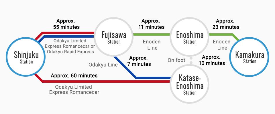 From Shinjuku to Kamakura By Bus