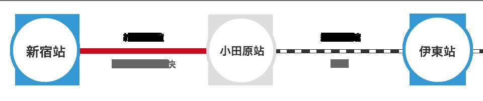 從新宿站出發 搭乘電車